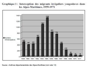 Graphique : Interception des migrants irréguliers yougoslaves dans les Alpes-Maritimes, 1959-1971. Source : R. Ben Khalifa, « L'immigration irrégulière yougoslave dans les Alpes-Maritimes (1950-1970) », <em>Migrations Société</em> 2012/2 (N° 140), p. 228.
